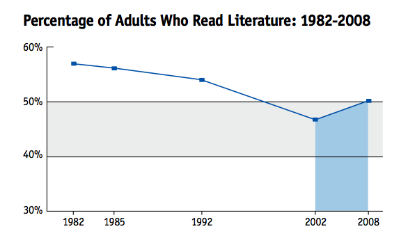 NEA, Percentage of Adults Who Read Literature, 1982-2008, from Reading on the Rise (2009), p. 3