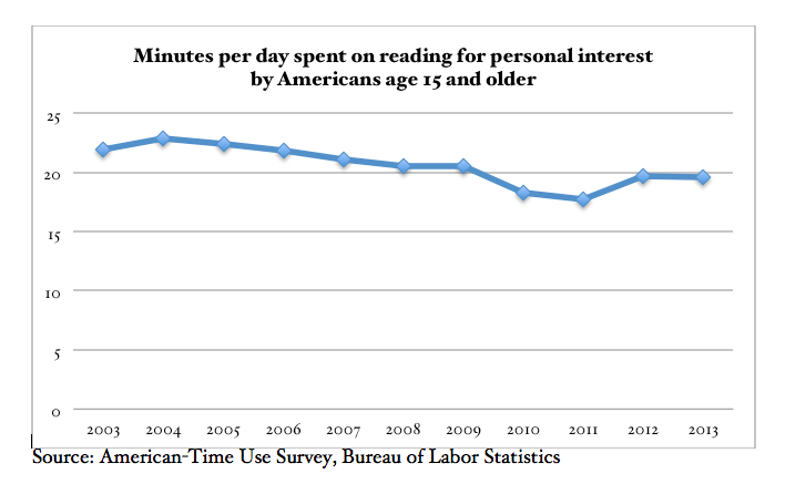 Minutes per day spent on reading for pleasure by Americans age 15 or older