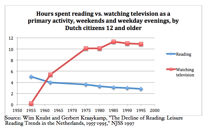 Hours spent reading vs. watching television as a primary activity, weekends and weekday evenings, by Dutch citizens 12 and older