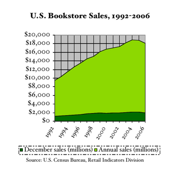 Bookstore_sales