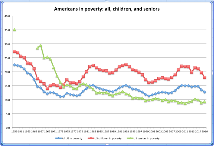 Americans living in poverty, 1959 to 2016: all, children, and seniors